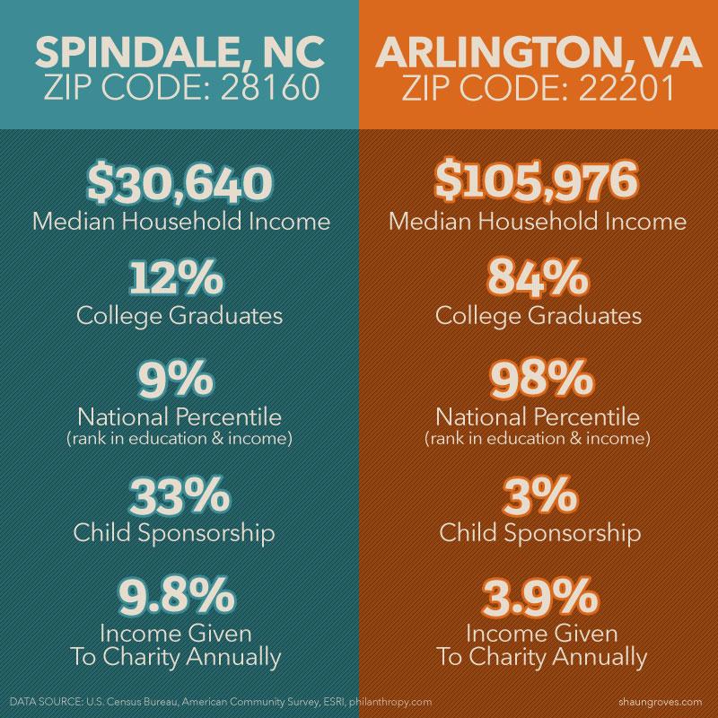 Comparison of American zip code wealth and generosity