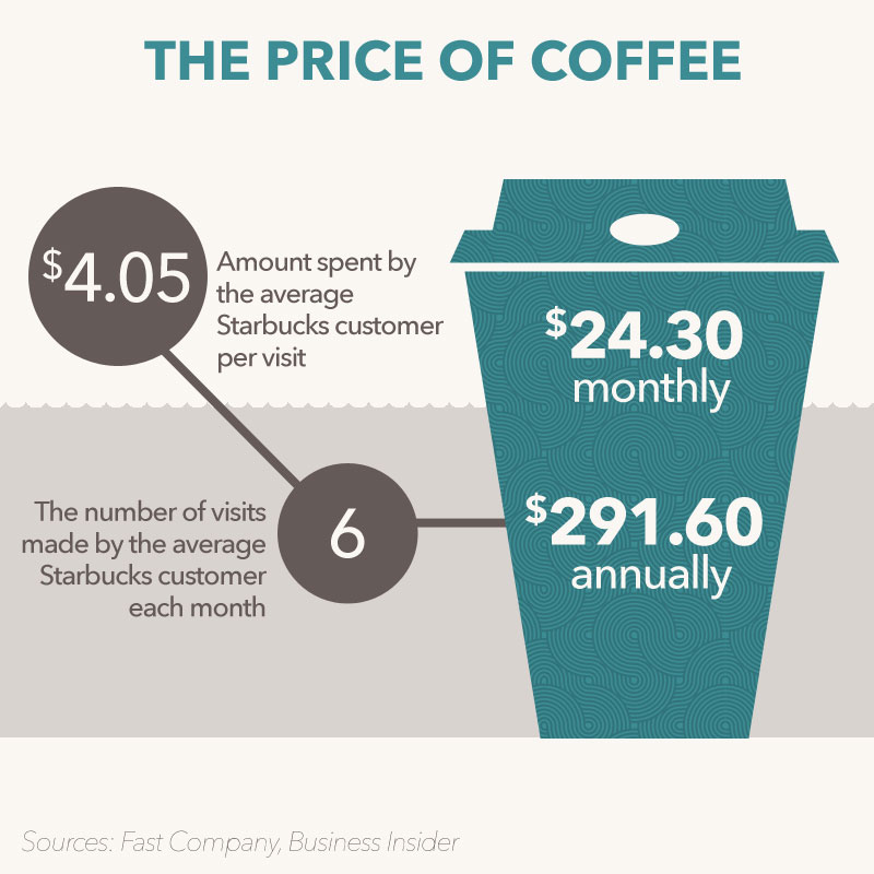 Infographic Average spending at Starbucks