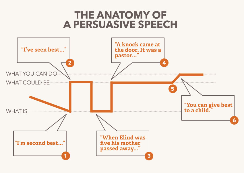 Persuasive Essay and Speech Topics | Reading