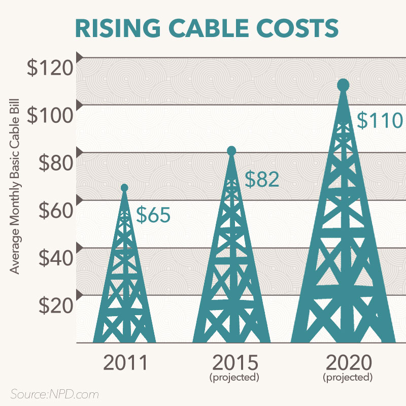 Chart showing the average monthly cost of basic cable in America