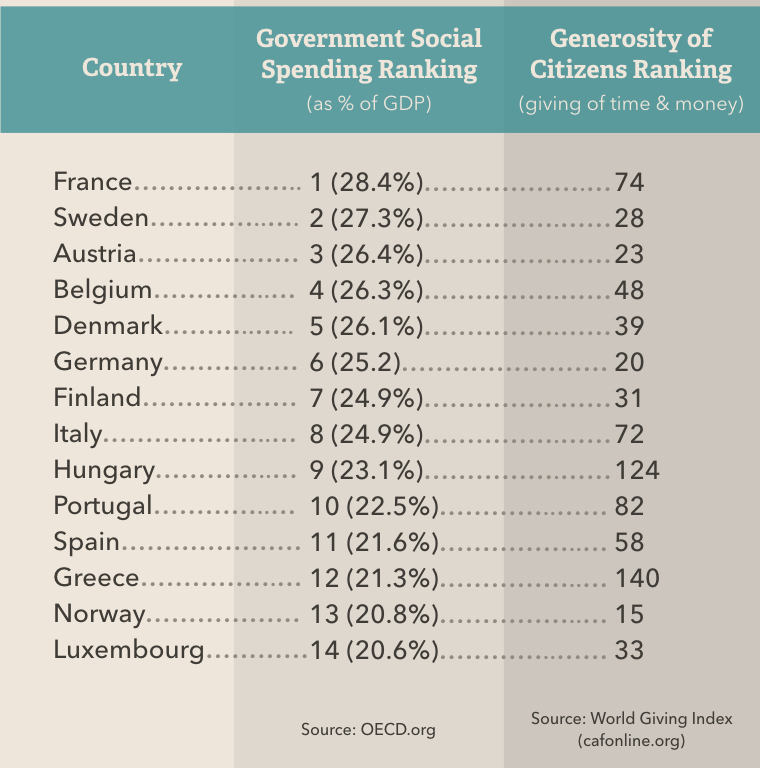 Most Generous Governments