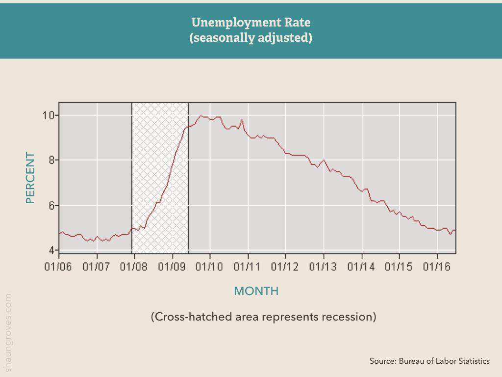 U.S. unemployment from 2008 through 2016